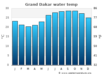 Grand Dakar average sea temperature chart