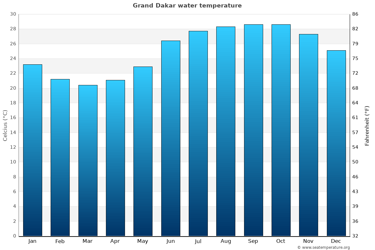 Grand Dakar average water temperatures