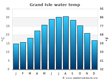 Grand Isle average sea temperature chart