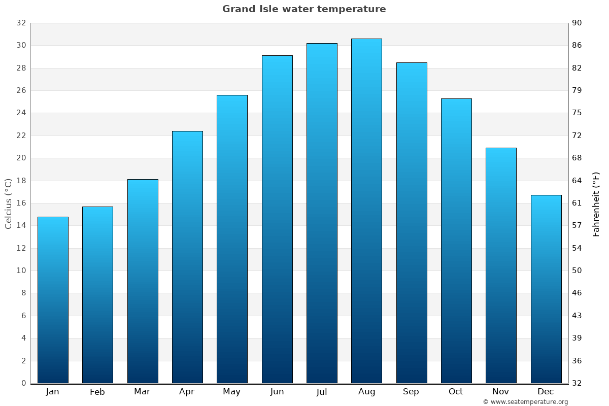 Grand Isle average water temperatures