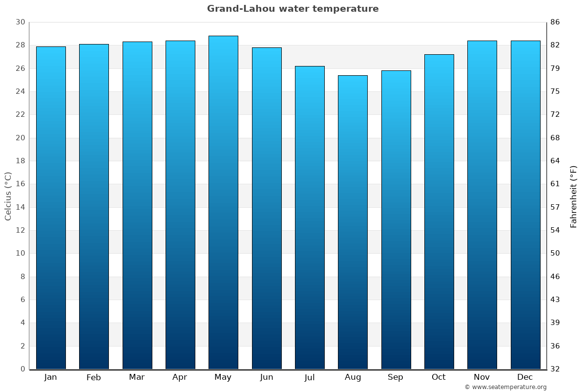 Grand-Lahou average water temperatures
