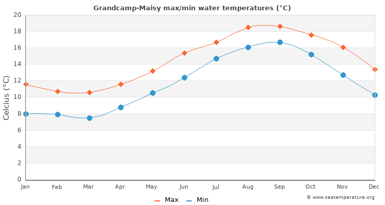 Grandcamp-Maisy average maximum / minimum water temperatures