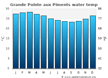 Grande Pointe aux Piments average sea temperature chart