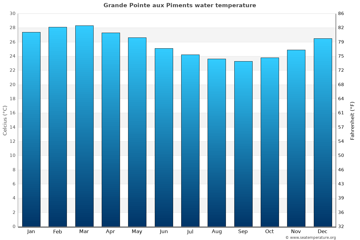 Grande Pointe aux Piments average water temperatures