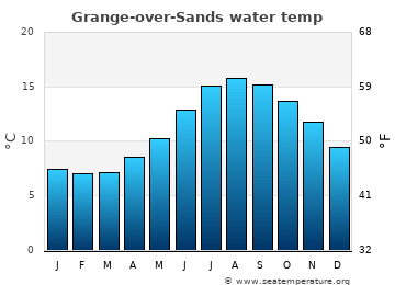 Grange-over-Sands average sea temperature chart