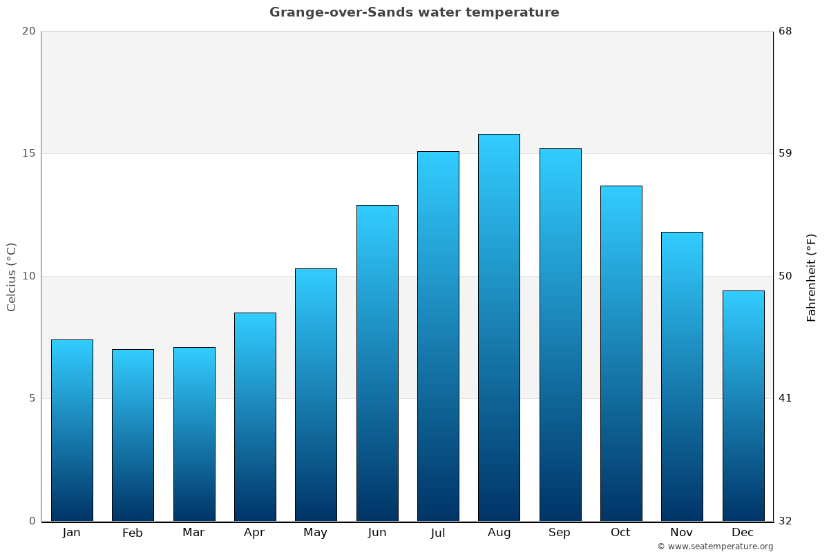 Grange-over-Sands average water temperatures