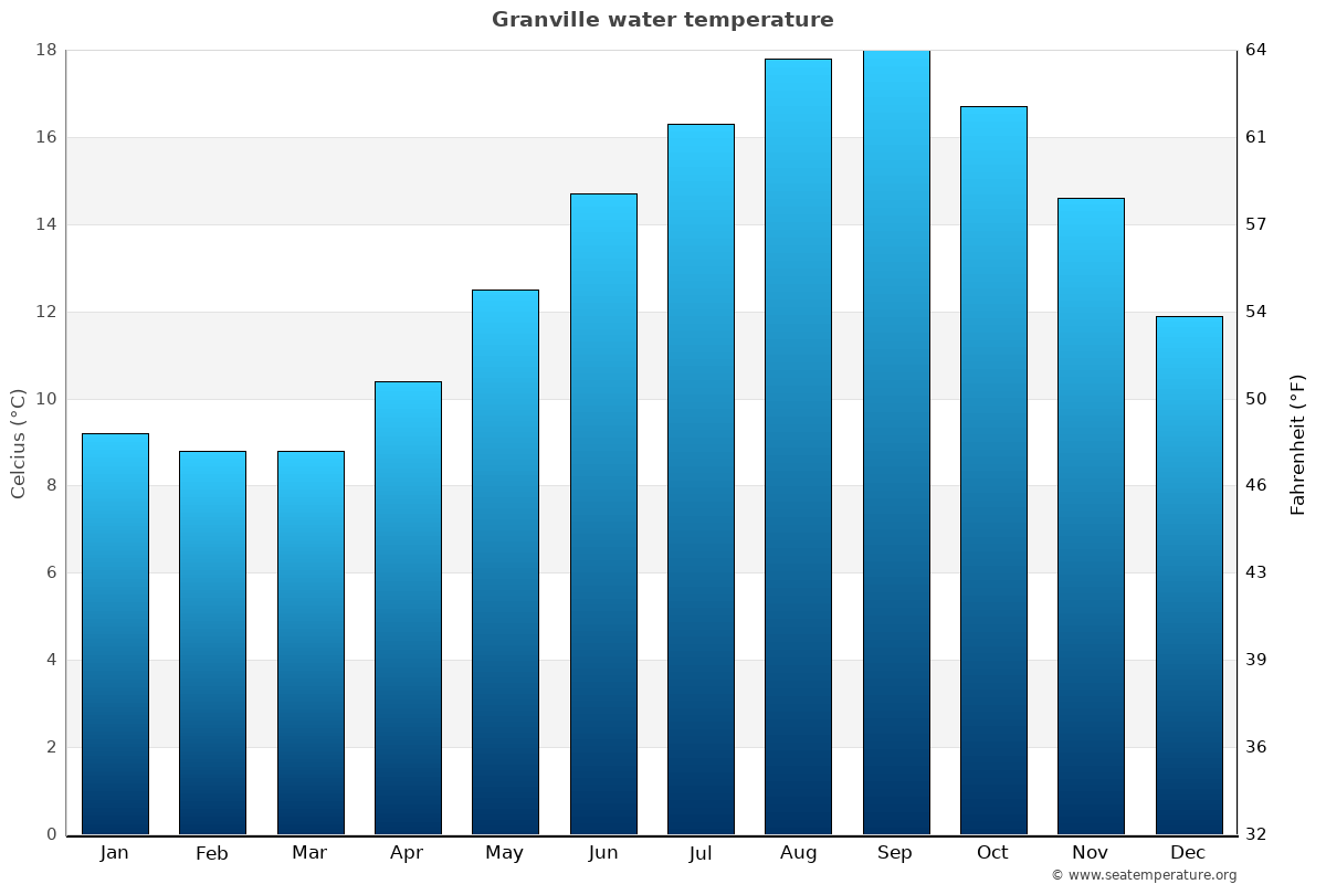 Granville average water temperatures