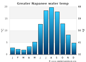 Greater Napanee average sea temperature chart