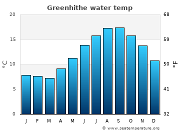 Greenhithe average sea temperature chart