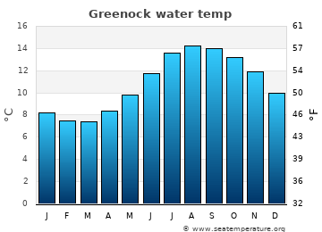 Greenock average sea temperature chart