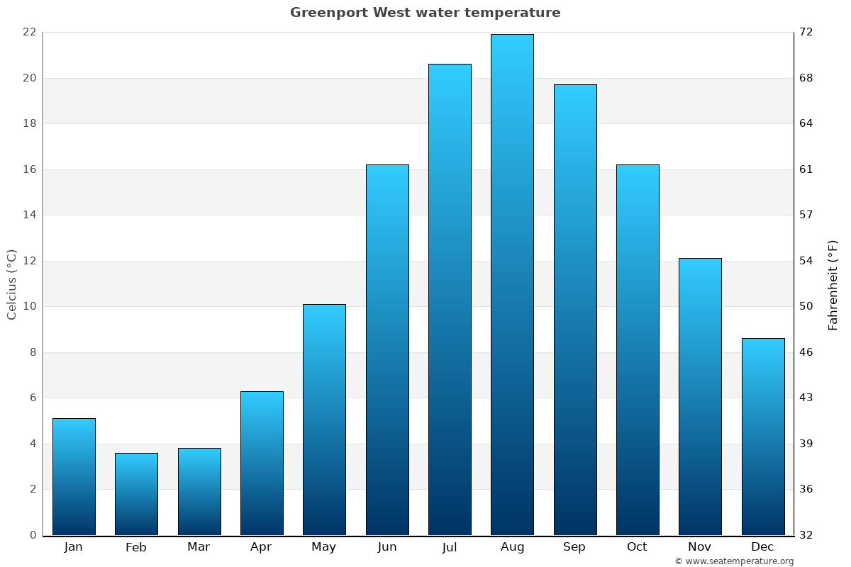 Greenport West average sea temperature chart