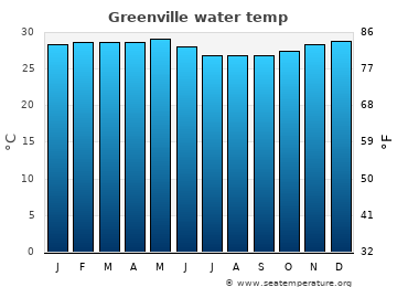 Greenville average sea temperature chart