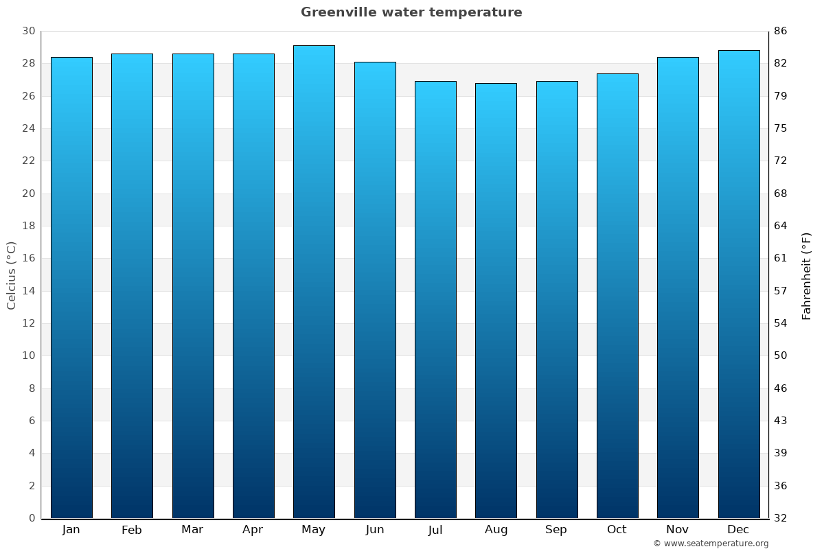 Greenville average water temperatures