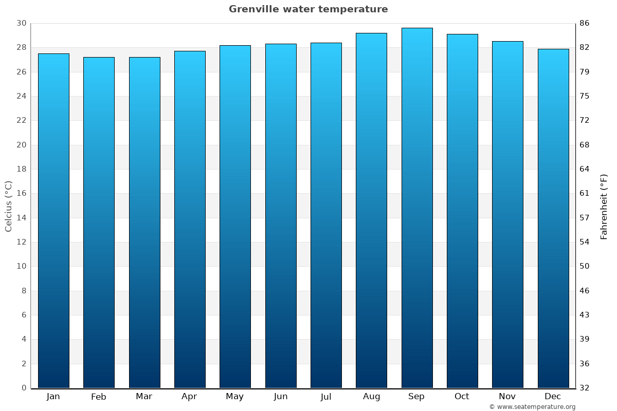 Grenville average water temperatures