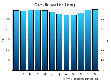 Gresik average sea temperature chart