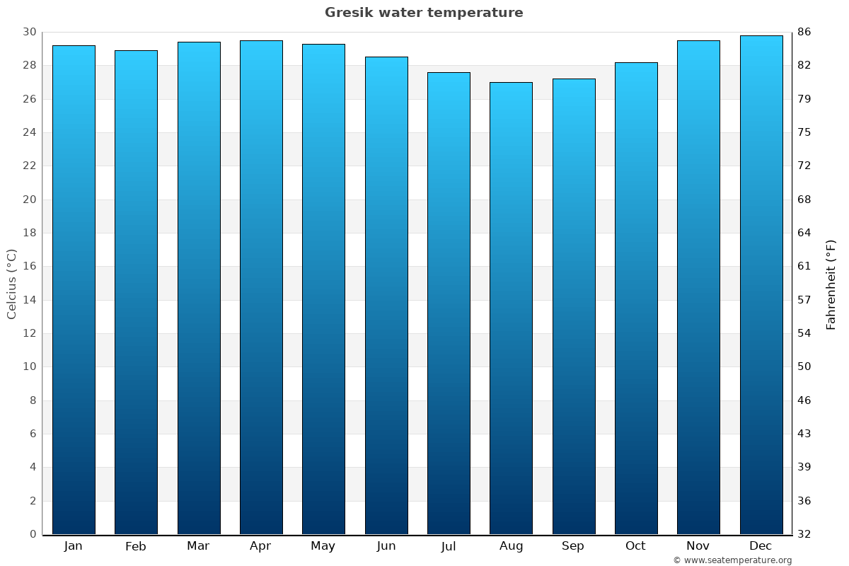 Gresik average water temperatures