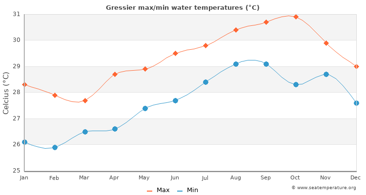Gressier average maximum / minimum water temperatures