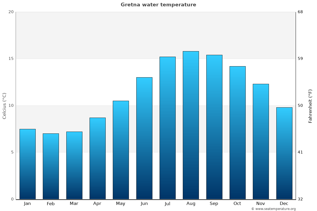 Gretna average water temperatures