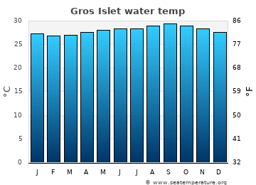 Gros Islet average sea sea_temperature chart