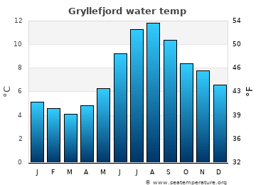 Gryllefjord average sea temperature chart