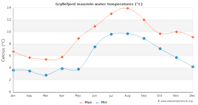Gryllefjord average maximum / minimum water temperatures