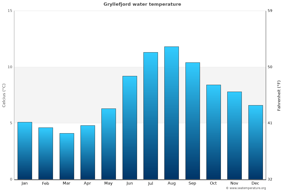 Gryllefjord average water temperatures