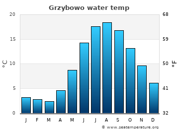 Grzybowo average sea temperature chart