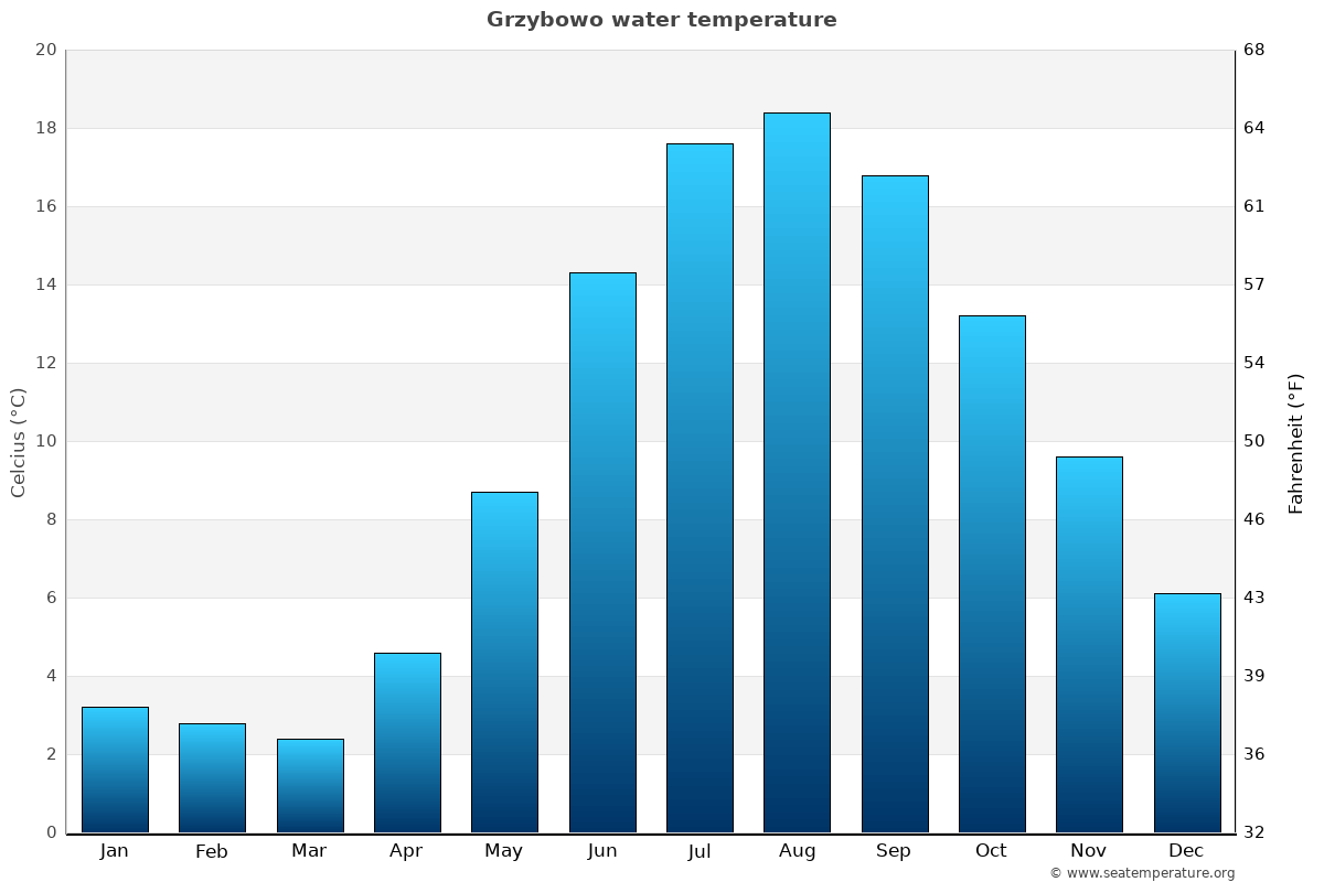 Grzybowo average water temperatures