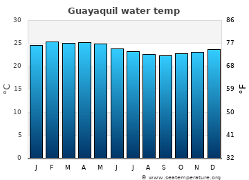Guayaquil average sea temperature chart