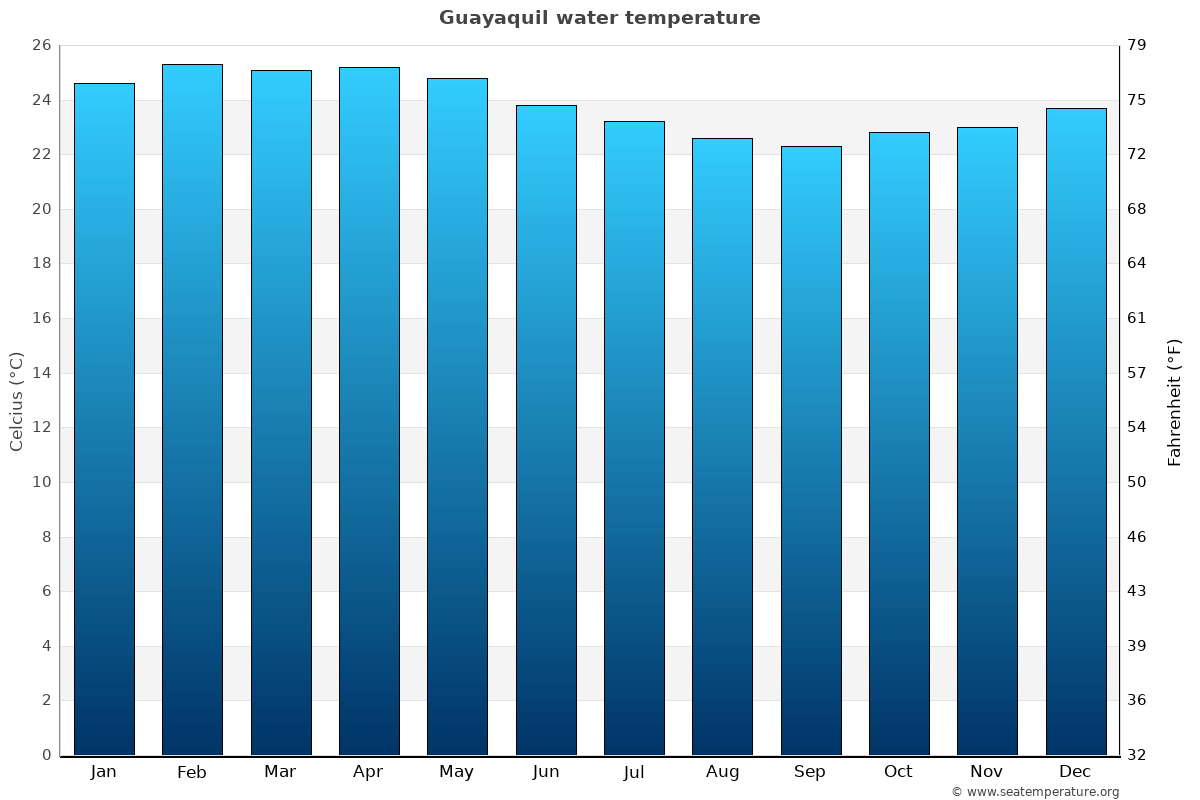 Guayaquil average water temperatures