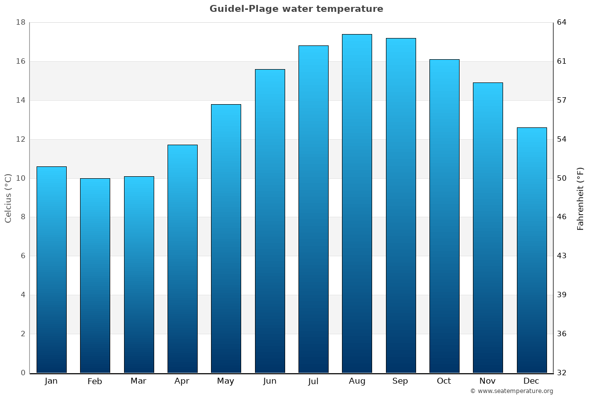 Guidel-Plage average water temperatures