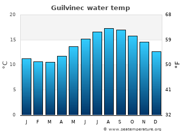Guilvinec average sea temperature chart