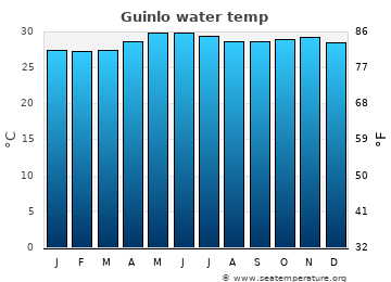 Guinlo average sea temperature chart