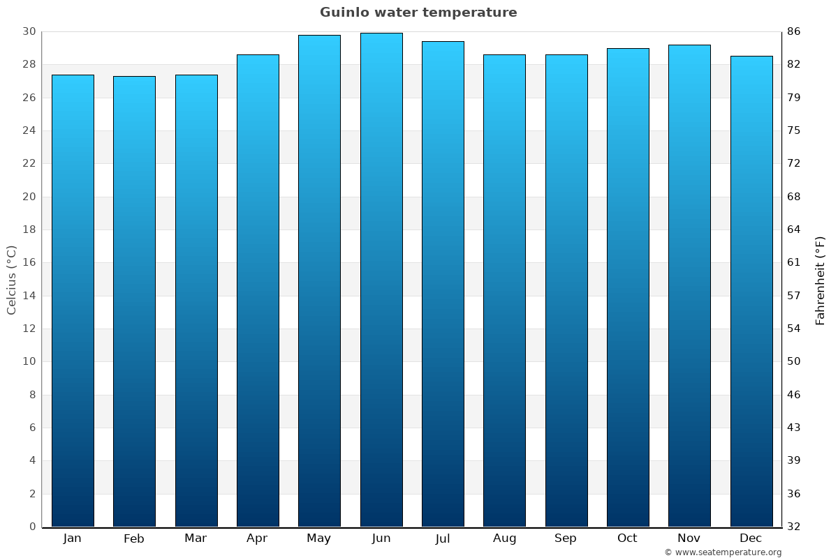 Guinlo average water temperatures
