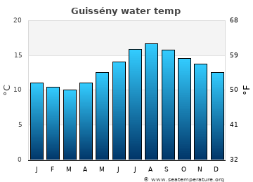 Guissény average sea temperature chart