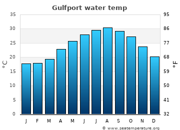 Gulfport average sea temperature chart