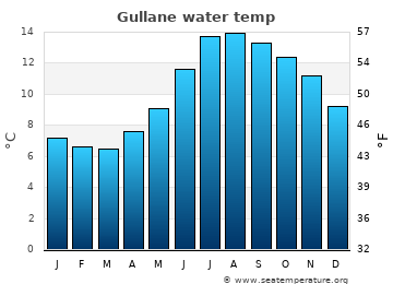 Gullane average sea temperature chart