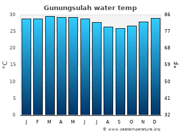 Gunungsulah average sea temperature chart