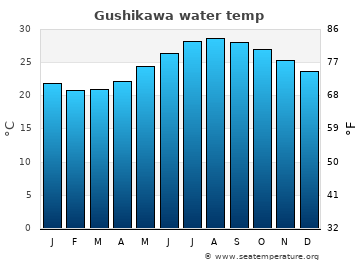 Gushikawa average sea temperature chart