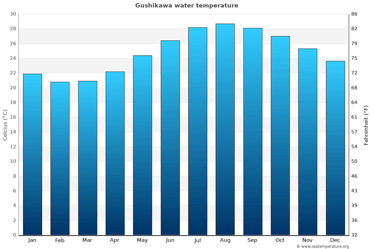 Gushikawa average water temperatures