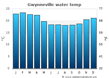 Gwynneville average sea temperature chart
