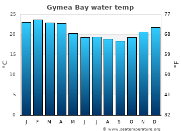 Gymea Bay average sea temperature chart