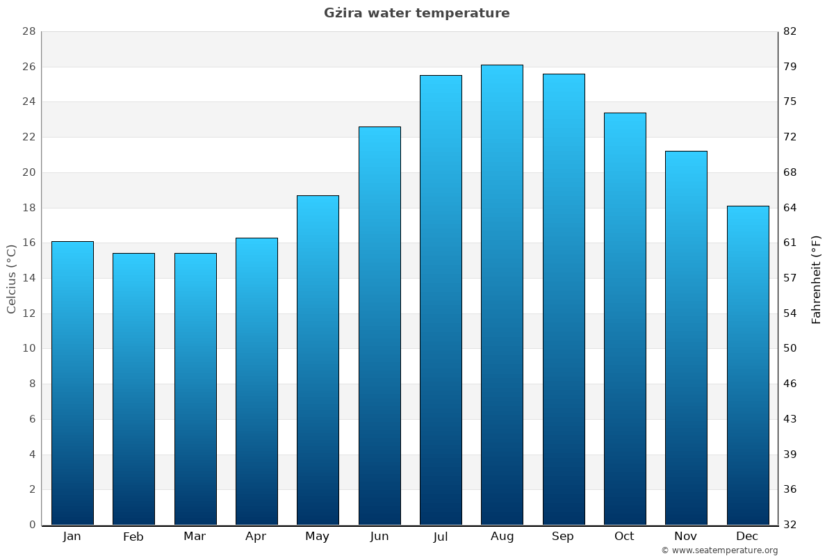 Gżira average water temperatures