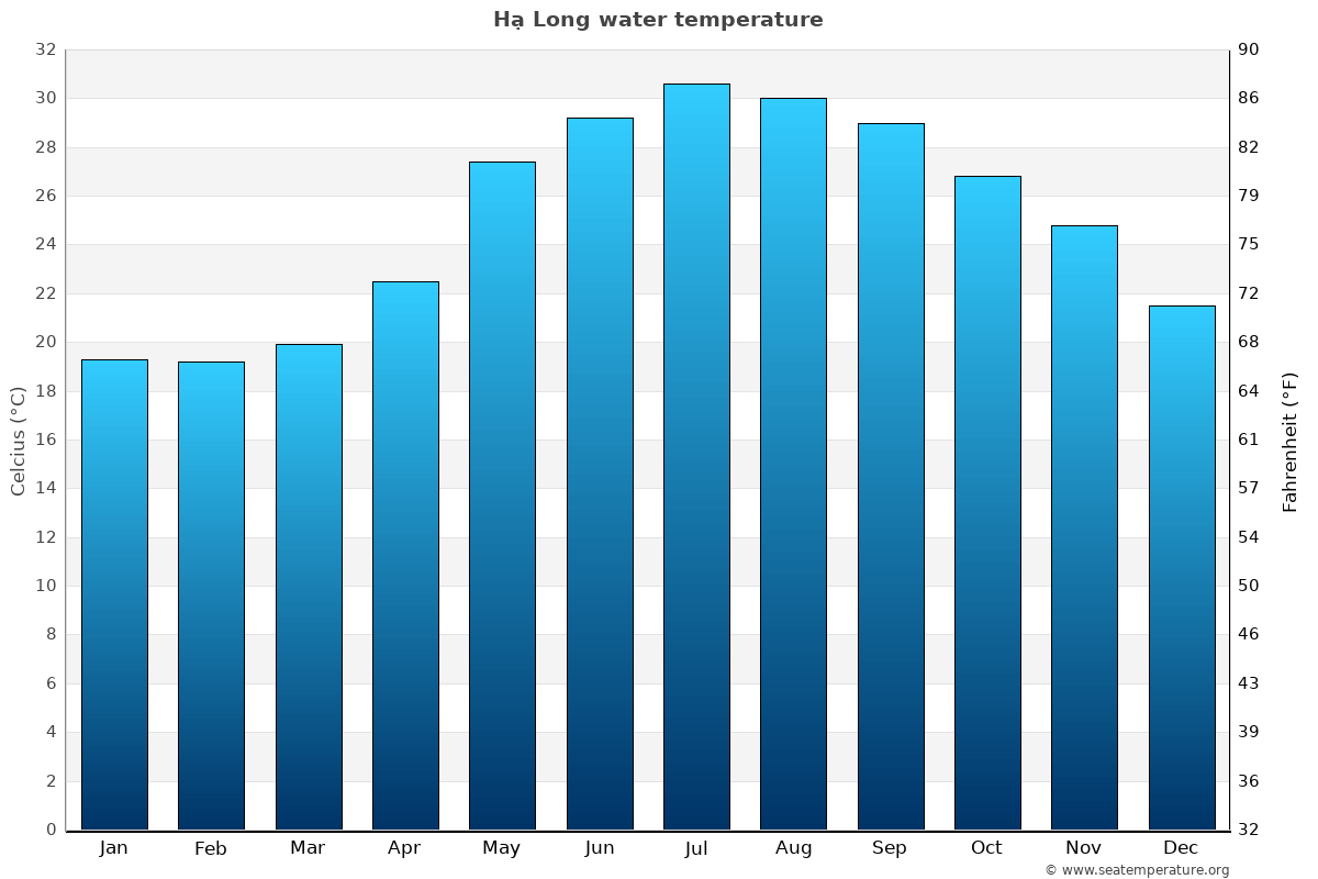 Hạ Long average water temperatures