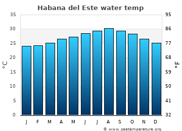 Habana del Este average sea temperature chart