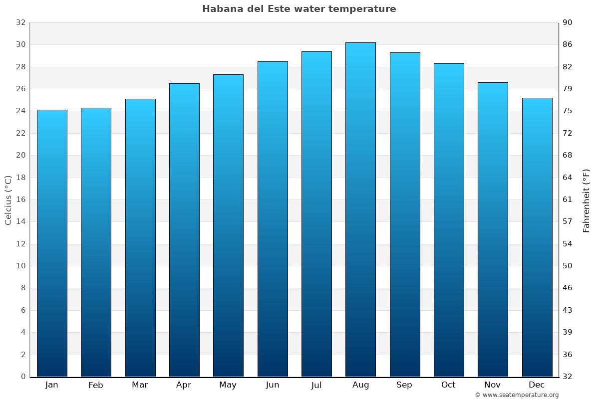 Habana del Este average water temperatures