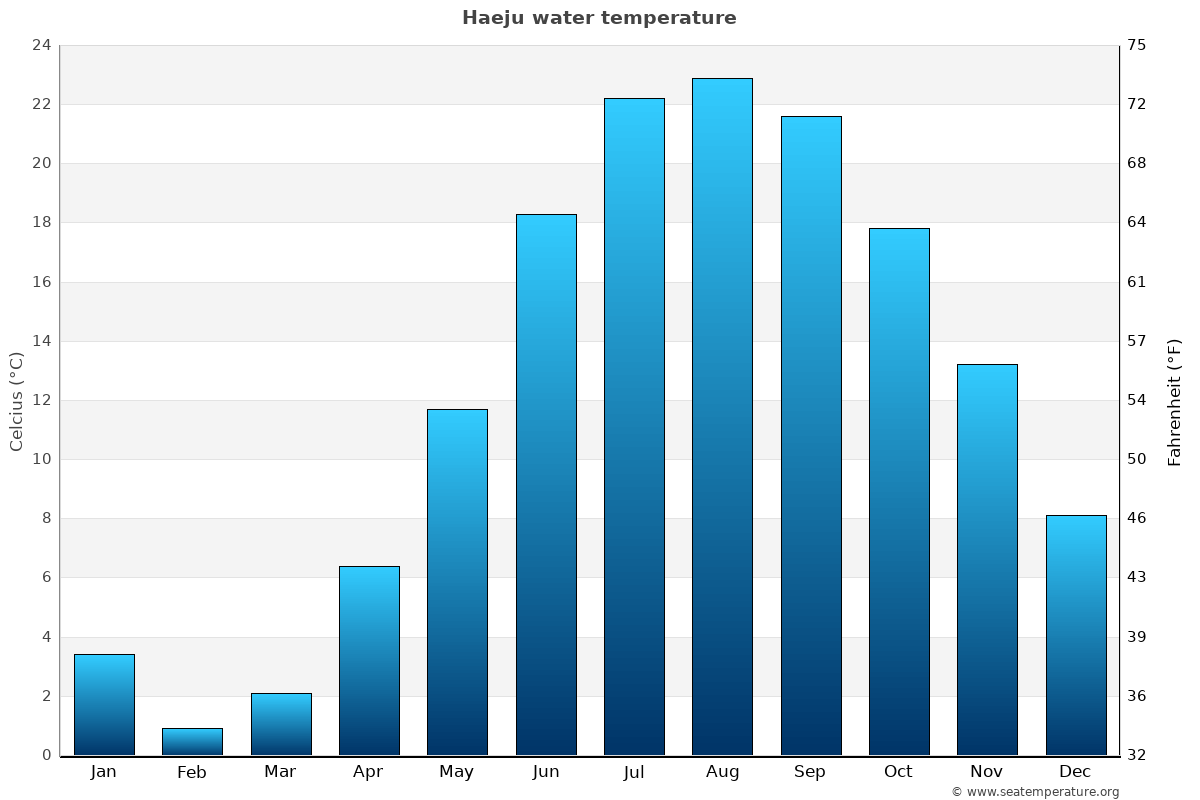 Haeju average water temperatures
