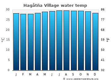Hagåtña Village average sea temperature chart