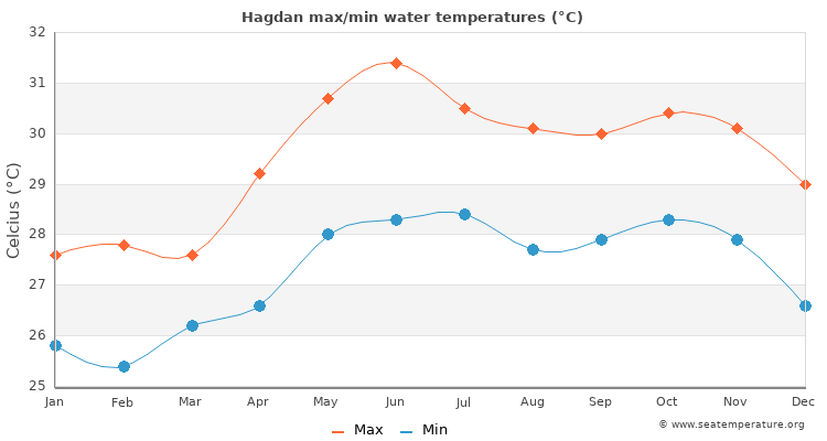 Hagdan average maximum / minimum water temperatures