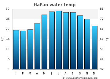 Hai'an average sea temperature chart